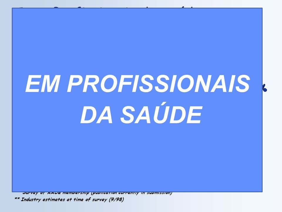 Como Profissionais de Saúde tratam seu Diabetes Profissionais de Saúde* * Survey of AADE membership (publication currently in submission) ** Industry