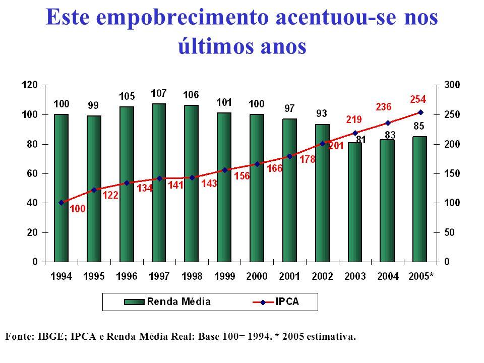 Este empobrecimento acentuou-se nos últimos anos Fonte: IBGE; IPCA e Renda Média Real: Base 100= 1994.
