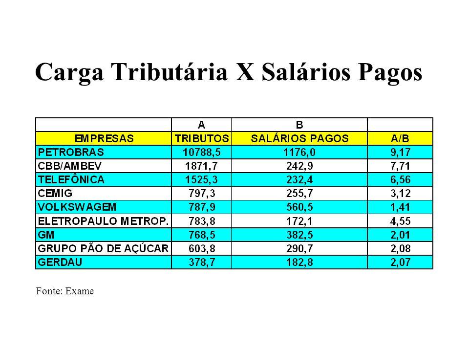 Carga Tributária X Salários Pagos Valores em US$ milhões Fonte: Exame