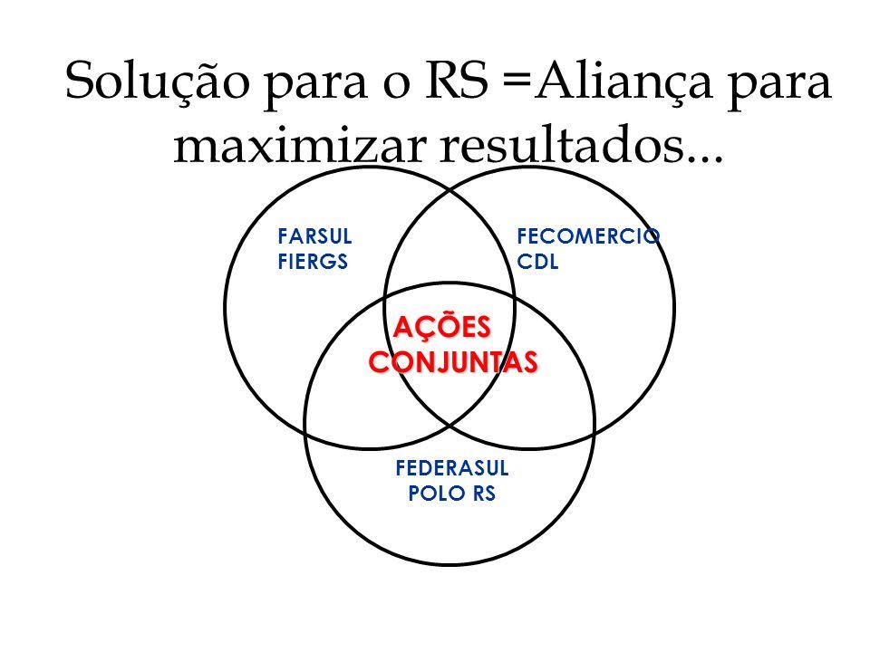 Solução para o RS =Aliança para maximizar resultados...