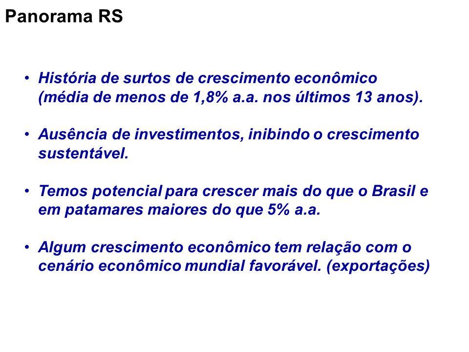 História de surtos de crescimento econômico (média de menos de 1,8% a.a.