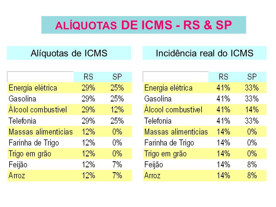 Alíquotas de ICMSIncidência real do ICMS ALÍQUOTAS DE ICMS - RS & SP