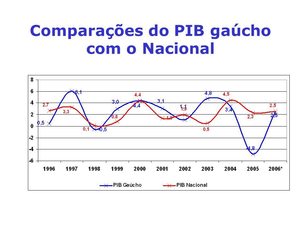 Comparações do PIB gaúcho com o Nacional