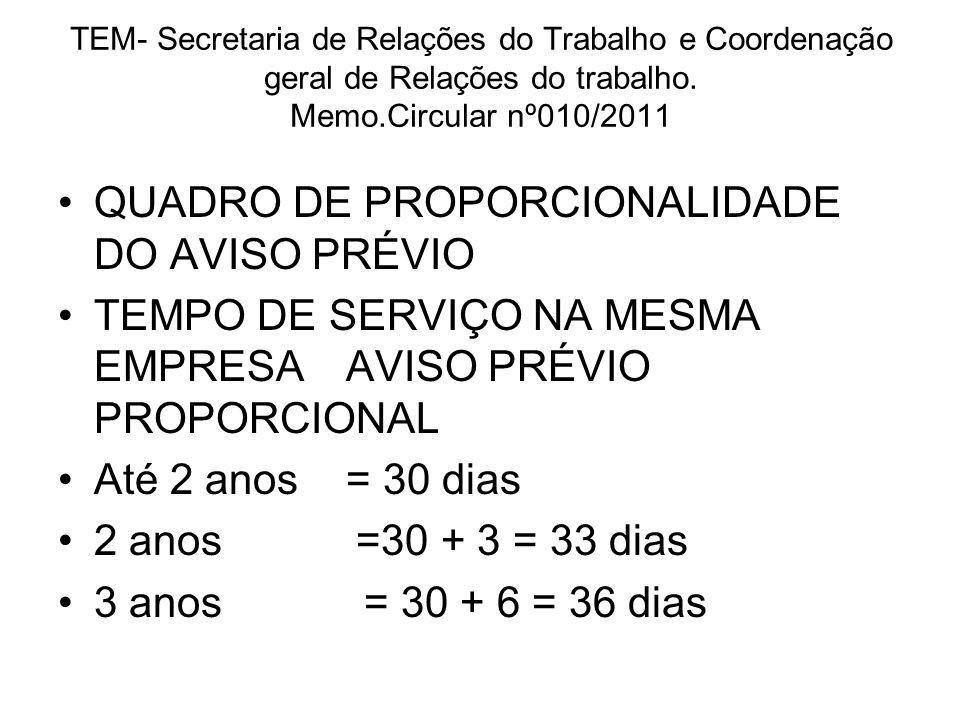 Circular SG/FECOSUL nº 074/10/2011 QUADRO DE PROPORCIONALIDADE DO AVISO PRÉVIO TEMPO DE SERVIÇO NA MESMA EMPRESAAVISO PRÉVIO PROPORCIONAL Inferior a 1 ano30 dias 1 ano 30 + 3 = 33 dias 2 anos 30 + 6 = 36 dias 3 anos 30 + 9 = 39 dias