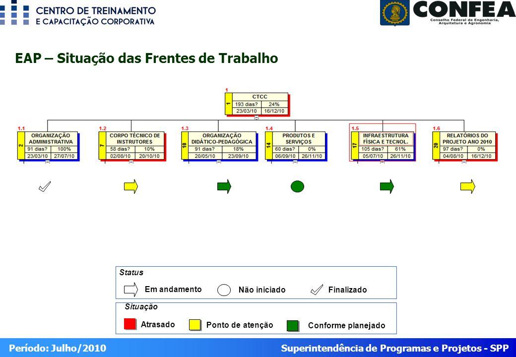 Superintendência de Programas e Projetos - SPP Período: Julho/2010 EAP – Situação das Frentes de Trabalho Atrasado Ponto de atenção Conforme planejado