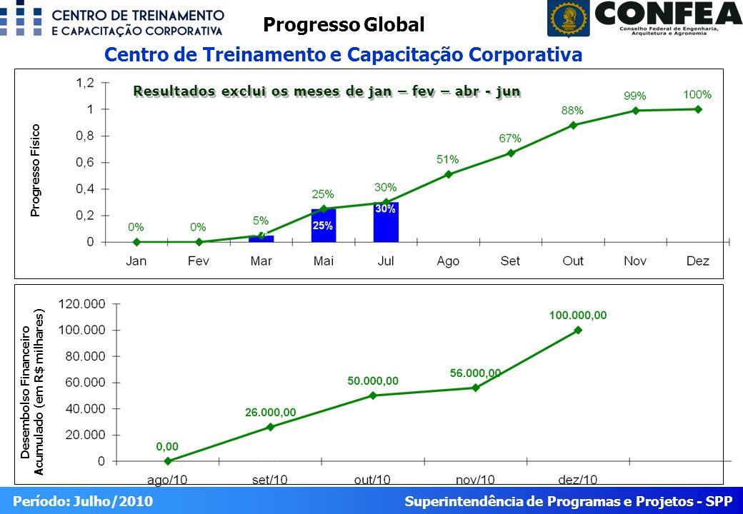 Superintendência de Programas e Projetos - SPP Período: Julho/2010 Progresso Global Centro de Treinamento e Capacitação Corporativa Desembolso Finance