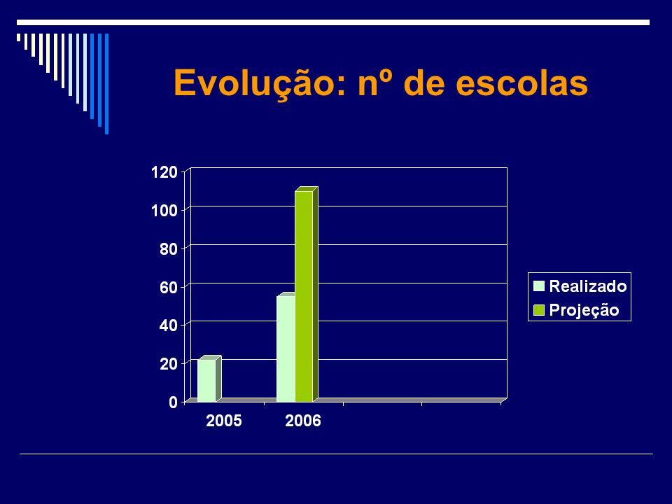 Evolução: nº de escolas