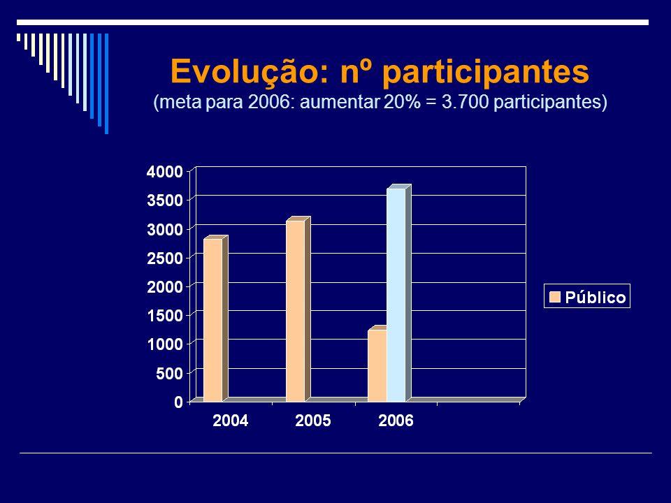Evolução: nº participantes (meta para 2006: aumentar 20% = 3.700 participantes)
