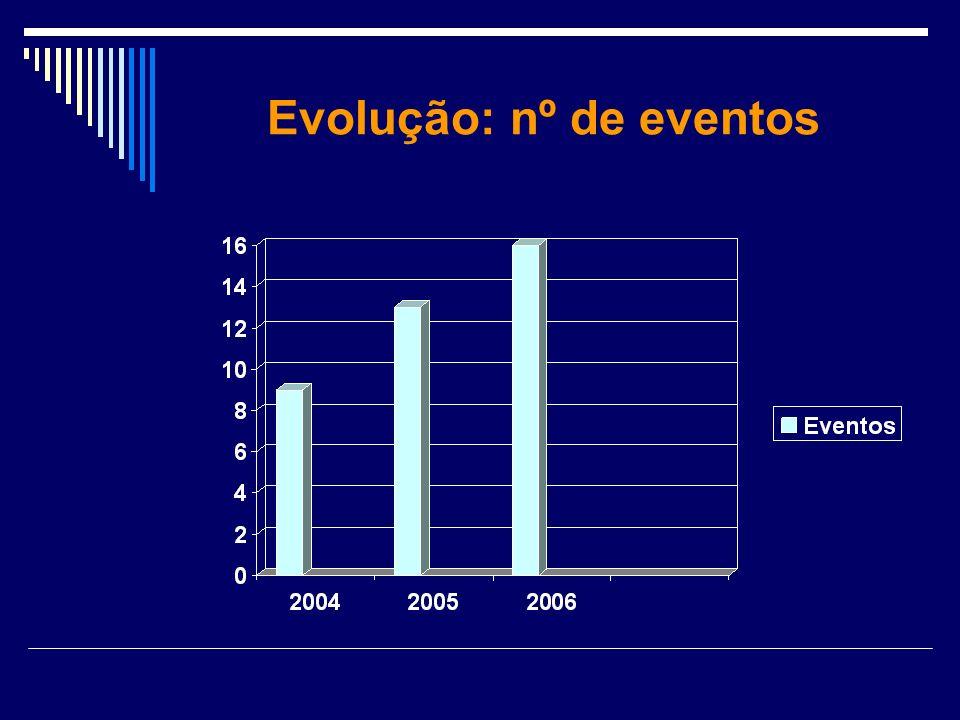 Evolução: nº de eventos