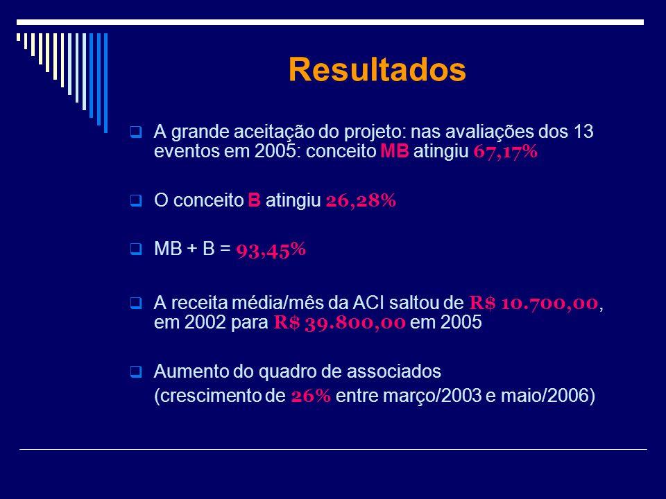 Resultados A grande aceitação do projeto: nas avaliações dos 13 eventos em 2005: conceito MB atingiu 67,17% O conceito B atingiu 26,28% MB + B = 93,45