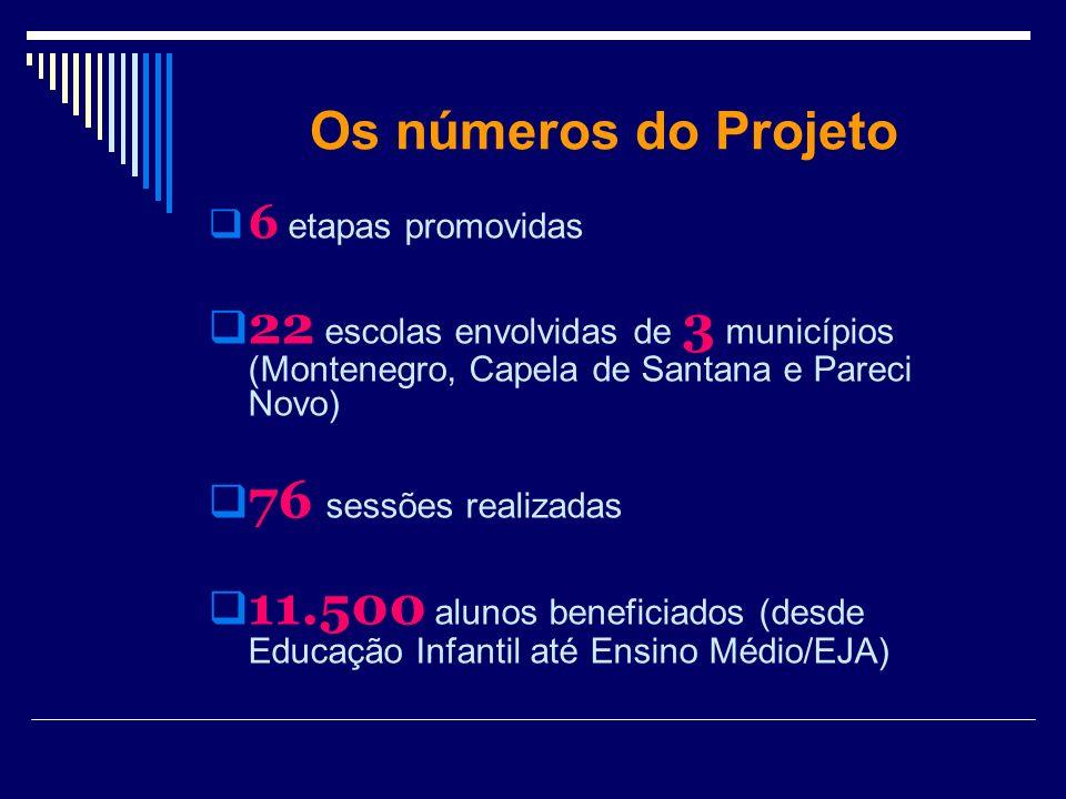 Os números do Projeto 6 etapas promovidas 22 escolas envolvidas de 3 municípios (Montenegro, Capela de Santana e Pareci Novo) 76 sessões realizadas 11