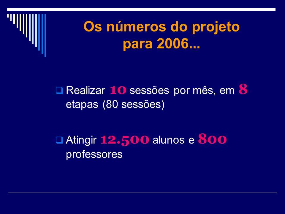 Os números do projeto para 2006... Realizar 10 sessões por mês, em 8 etapas (80 sessões) Atingir 12.500 alunos e 800 professores
