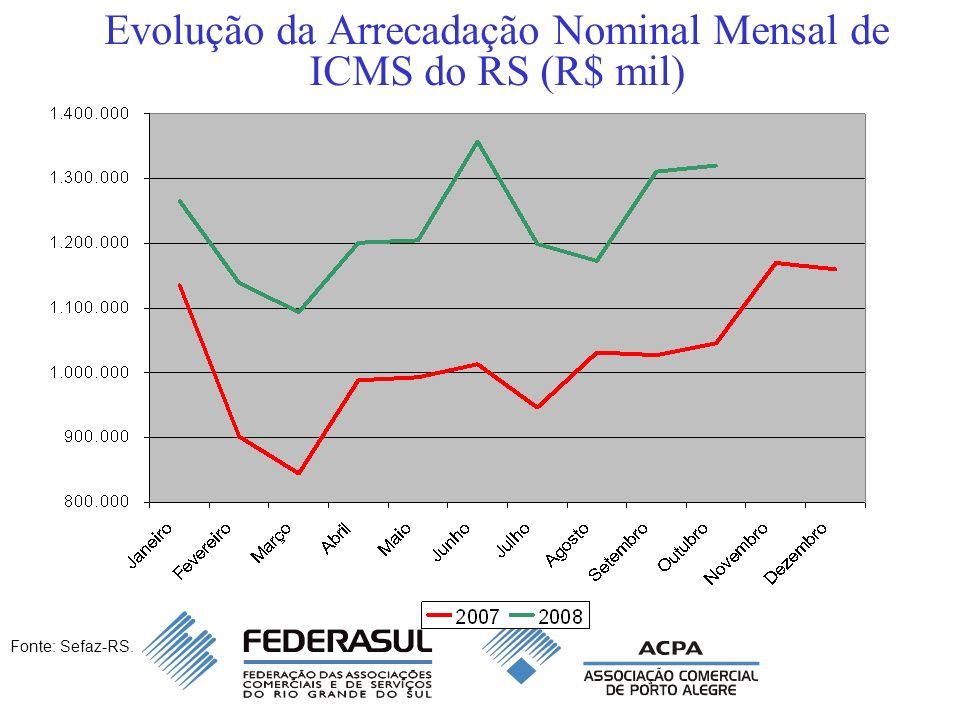 Evolução da Arrecadação Nominal Mensal de ICMS do RS (R$ mil) Fonte: Sefaz-RS.