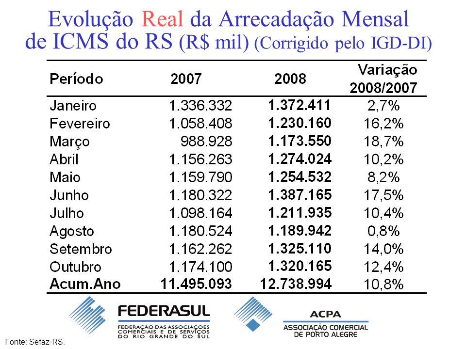 Evolução Real da Arrecadação Mensal de ICMS do RS (R$ mil) (Corrigido pelo IGD-DI) Fonte: Sefaz-RS.