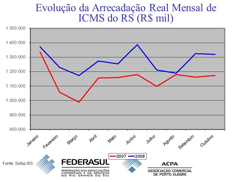 Evolução da Arrecadação Mensal de ICMS do RS Boas notícias em 2008 –Em junho de 2008, a arrecadação de ICMS foi a maior da história, em termos nominais e reais (R$ 1,357 bilhão); –Nos primeiros 10 meses de 2008, a arrecadação já cresceu 23,5% em relação ao mesmo período de 2007; –Se esta tendência se mantiver, a arrecadação de ICMS será R$ 2,9 bilhões superior a 2007, chegando a R$ 15,1 bilhões o déficit fiscal do RS, em 2007, foi R$ 1,3 bilhão.