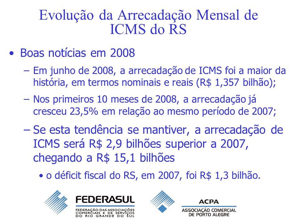 Evolução da Arrecadação Mensal de ICMS do RS Boas notícias em 2008 –Em junho de 2008, a arrecadação de ICMS foi a maior da história, em termos nominai