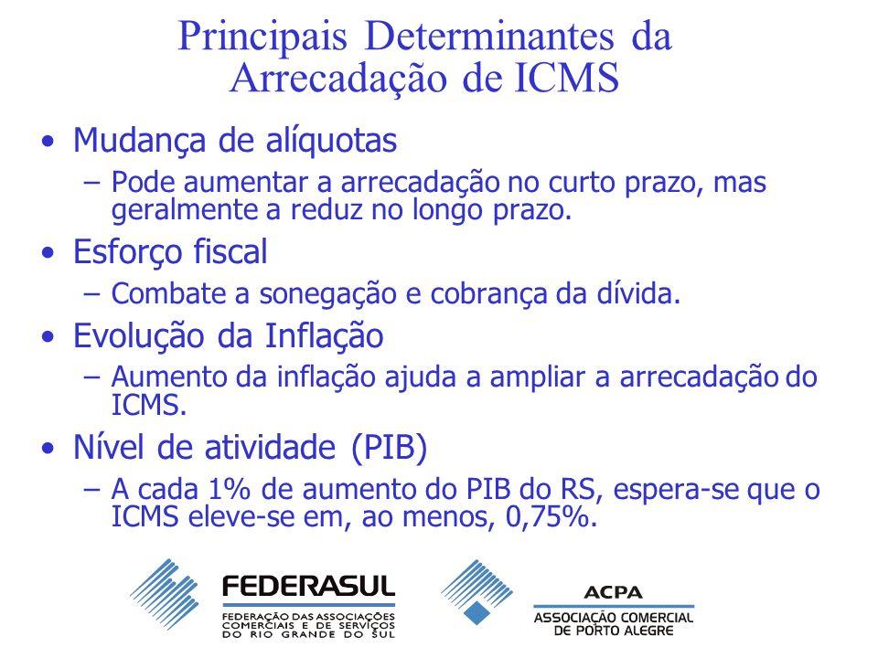 Principais Determinantes da Arrecadação de ICMS Mudança de alíquotas –Pode aumentar a arrecadação no curto prazo, mas geralmente a reduz no longo praz