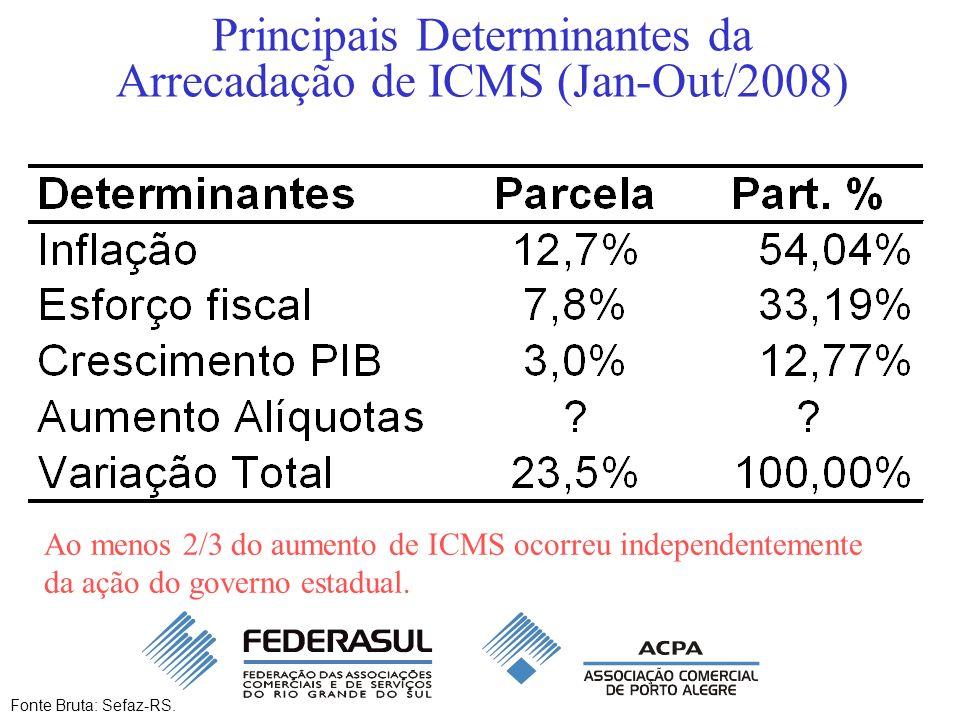 Principais Determinantes da Arrecadação de ICMS (Jan-Out/2008) Fonte Bruta: Sefaz-RS. Ao menos 2/3 do aumento de ICMS ocorreu independentemente da açã