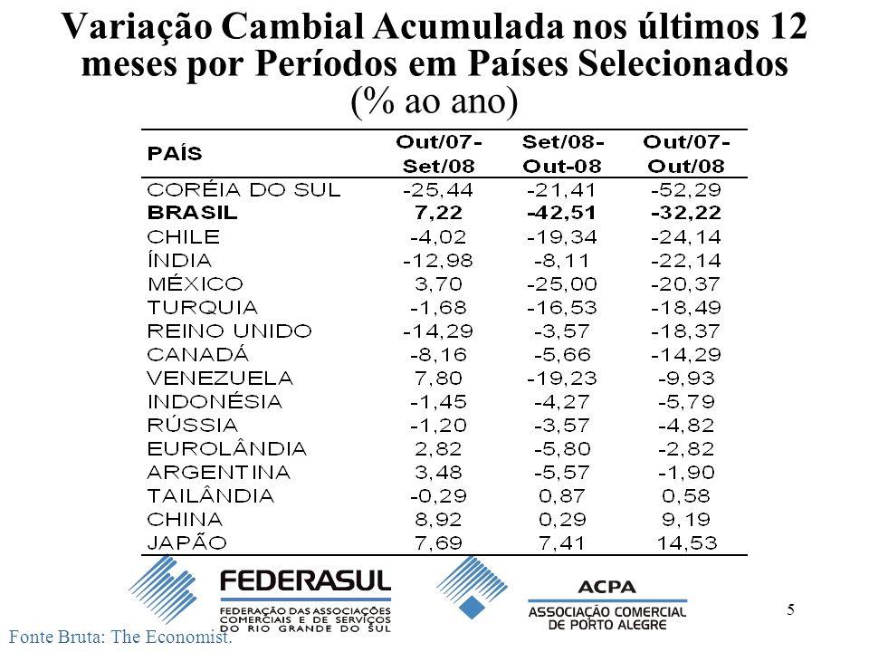 5 Variação Cambial Acumulada nos últimos 12 meses por Períodos em Países Selecionados (% ao ano) Fonte Bruta: The Economist.