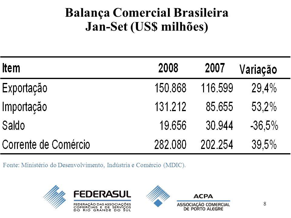 8 Balança Comercial Brasileira Jan-Set (US$ milhões) Fonte: Ministério do Desenvolvimento, Indústria e Comércio (MDIC).