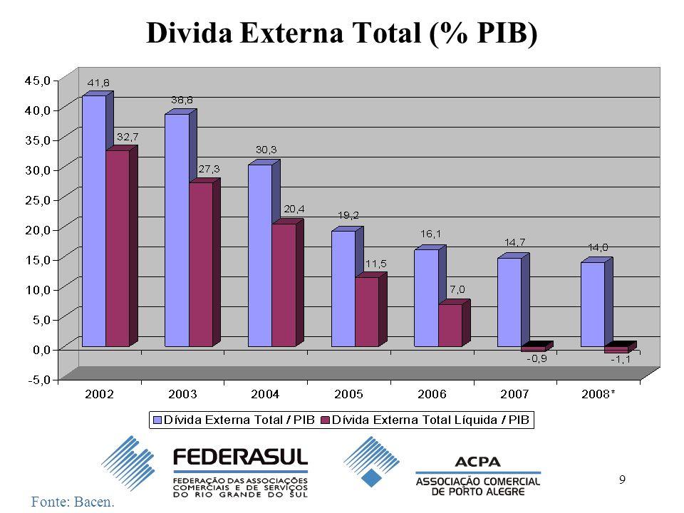 10 Investimento Estrangeiro (Líquido) x Saldo em Transações Correntes (US$ bilhões) Fonte: Bacen..