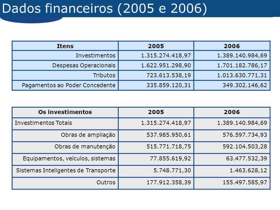 Dados financeiros (2005 e 2006) Itens20052006 Investimentos1.315.274.418,971.389.140.984,69 Despesas Operacionais1.622.951.298,901.701.182.786,17 Trib
