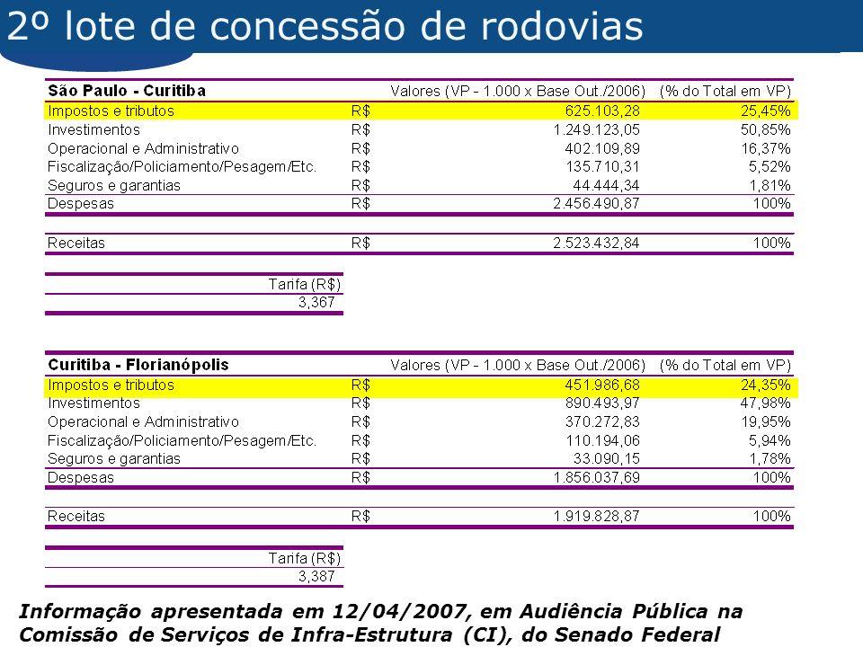 2º lote de concessão de rodovias Informação apresentada em 12/04/2007, em Audiência Pública na Comissão de Serviços de Infra-Estrutura (CI), do Senado Federal