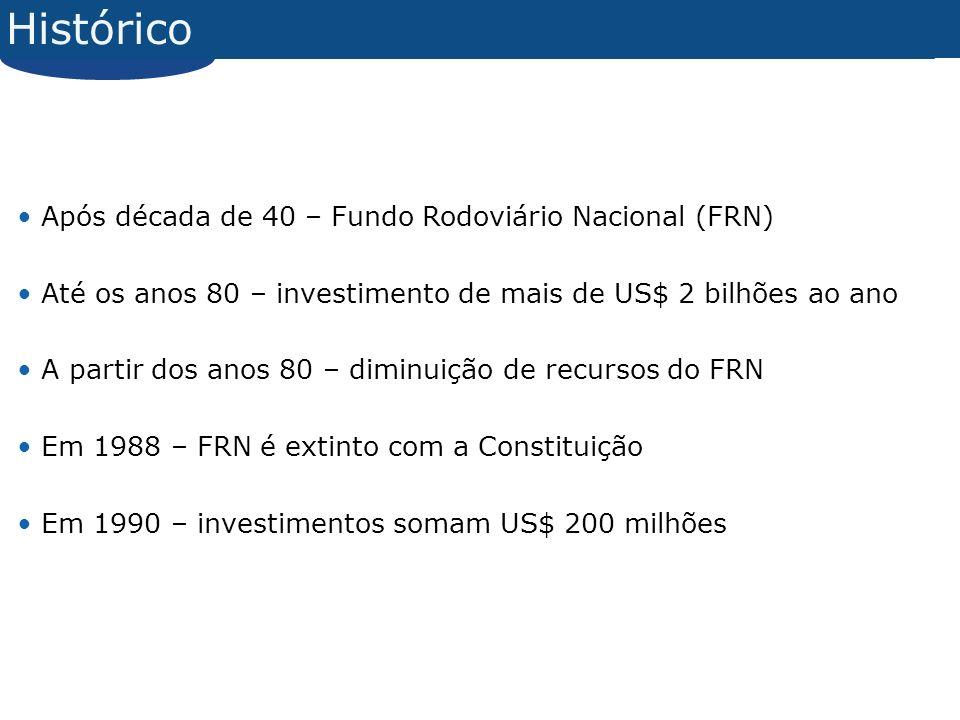 Histórico Após década de 40 – Fundo Rodoviário Nacional (FRN) Até os anos 80 – investimento de mais de US$ 2 bilhões ao ano A partir dos anos 80 – diminuição de recursos do FRN Em 1988 – FRN é extinto com a Constituição Em 1990 – investimentos somam US$ 200 milhões