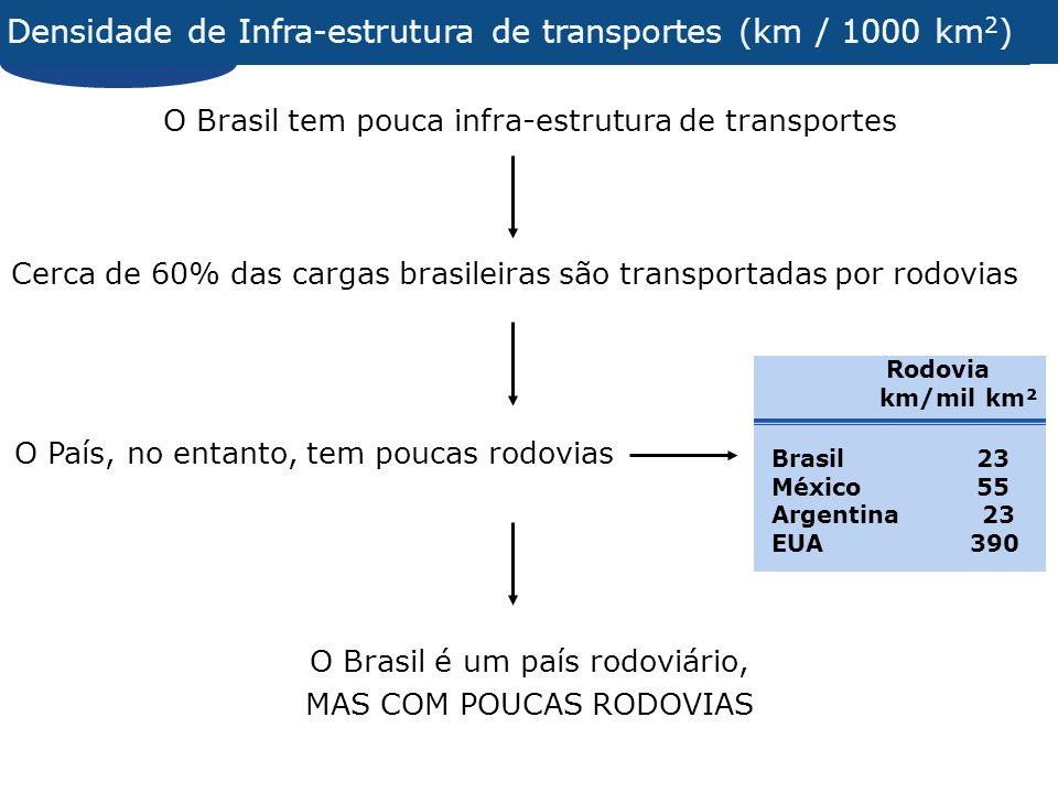Brasil 23 México 55 Argentina 23 EUA 390 Rodovia km/mil km² Densidade de Infra-estrutura de transportes (km / 1000 km 2 ) Cerca de 60% das cargas brasileiras são transportadas por rodovias O Brasil tem pouca infra-estrutura de transportes O País, no entanto, tem poucas rodovias O Brasil é um país rodoviário, MAS COM POUCAS RODOVIAS