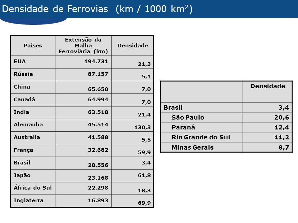 Densidade de Ferrovias (km / 1000 km 2 ) Densidade Brasil3,4 São Paulo20,6 Paraná12,4 Rio Grande do Sul11,2 Minas Gerais8,7 Países Extensão da Malha F