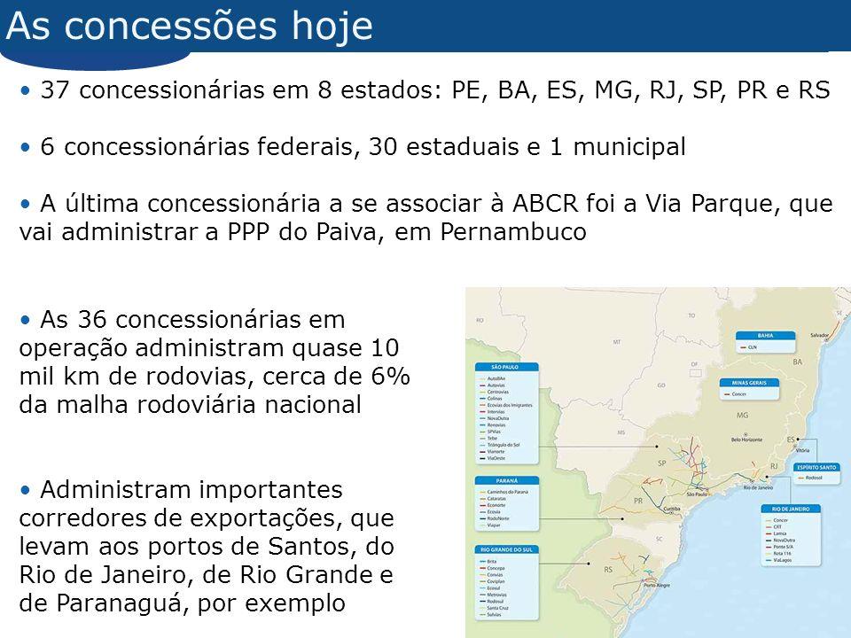 As concessões hoje 37 concessionárias em 8 estados: PE, BA, ES, MG, RJ, SP, PR e RS 6 concessionárias federais, 30 estaduais e 1 municipal A última concessionária a se associar à ABCR foi a Via Parque, que vai administrar a PPP do Paiva, em Pernambuco As 36 concessionárias em operação administram quase 10 mil km de rodovias, cerca de 6% da malha rodoviária nacional Administram importantes corredores de exportações, que levam aos portos de Santos, do Rio de Janeiro, de Rio Grande e de Paranaguá, por exemplo