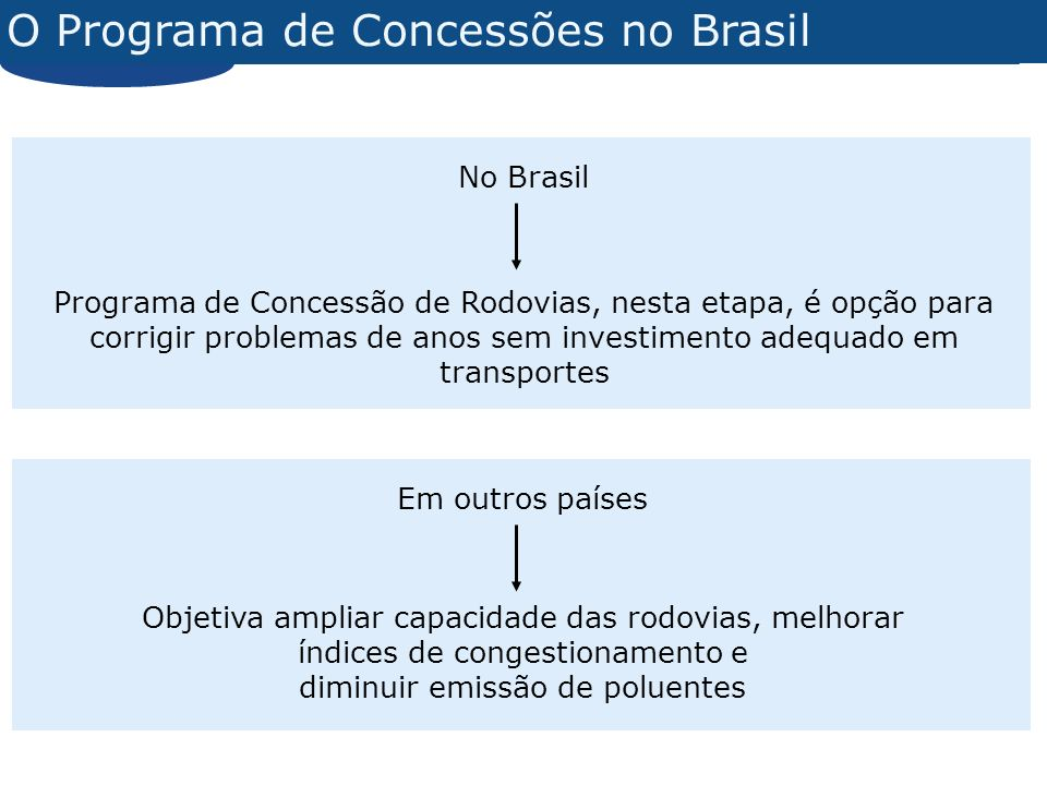 O Programa de Concessões no Brasil No Brasil Programa de Concessão de Rodovias, nesta etapa, é opção para corrigir problemas de anos sem investimento