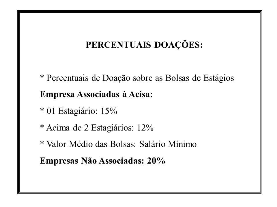 PERCENTUAIS DOAÇÕES: * Percentuais de Doação sobre as Bolsas de Estágios Empresa Associadas à Acisa: * 01 Estagiário: 15% * Acima de 2 Estagiários: 12