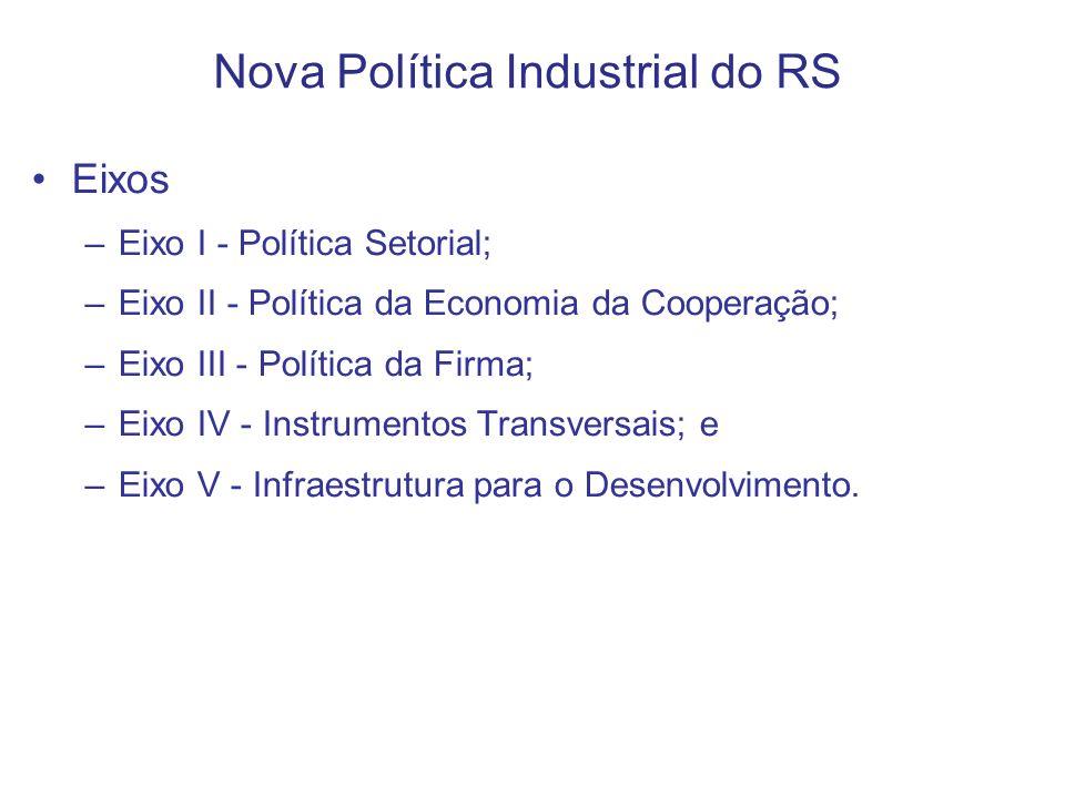 Nova Política Industrial do RS Eixos –Eixo I - Política Setorial; –Eixo II - Política da Economia da Cooperação; –Eixo III - Política da Firma; –Eixo