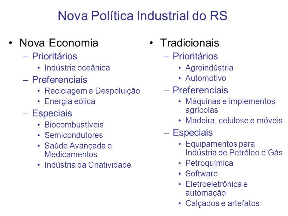 Nova Economia –Prioritários Indústria oceânica –Preferenciais Reciclagem e Despoluição Energia eólica –Especiais Biocombustíveis Semicondutores Saúde