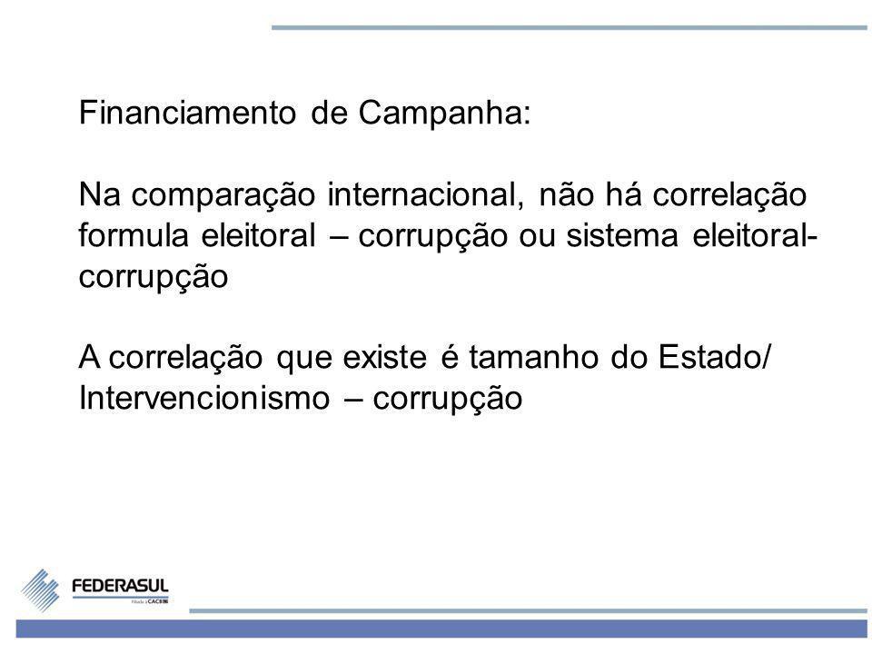 15 Financiamento de Campanha: Na comparação internacional, não há correlação formula eleitoral – corrupção ou sistema eleitoral- corrupção A correlaçã