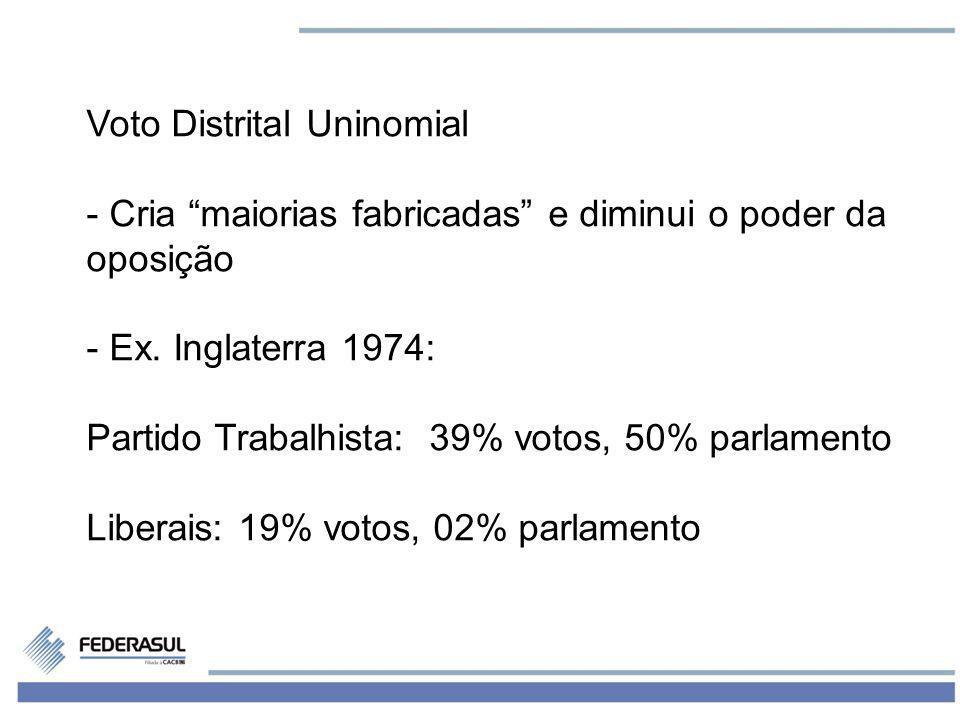 4 Voto Distrital Uninomial - Cria maiorias fabricadas e diminui o poder da oposição - Ex. Inglaterra 1974: Partido Trabalhista: 39% votos, 50% parlame