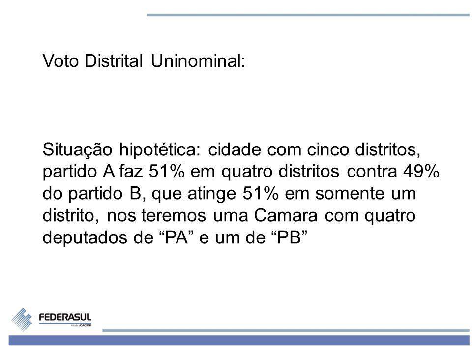 5 Voto Distrital Uninominal: Situação hipotética: cidade com cinco distritos, partido A faz 51% em quatro distritos contra 49% do partido B, que ating