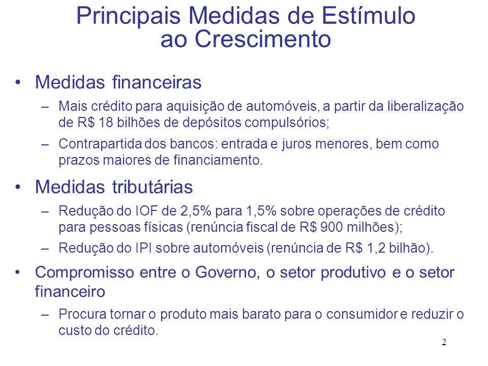 2 Principais Medidas de Estímulo ao Crescimento Medidas financeiras –Mais crédito para aquisição de automóveis, a partir da liberalização de R$ 18 bil