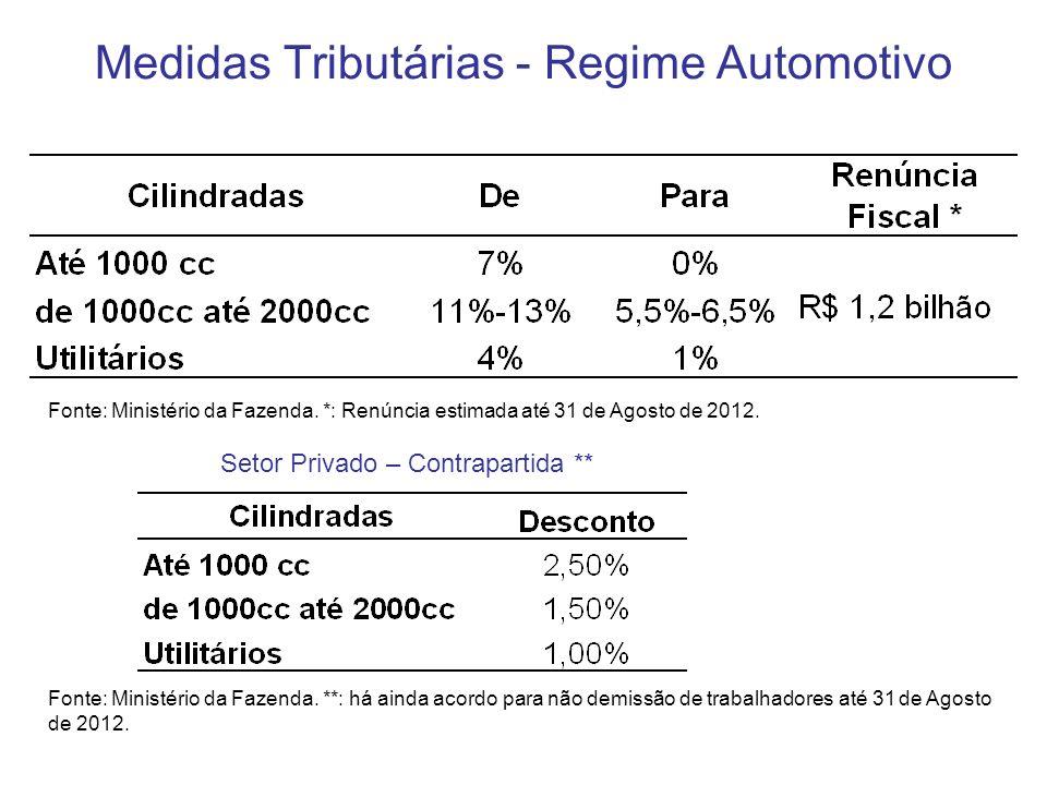 Medidas Tributárias - Regime Automotivo Fonte: Ministério da Fazenda. *: Renúncia estimada até 31 de Agosto de 2012. Setor Privado – Contrapartida **