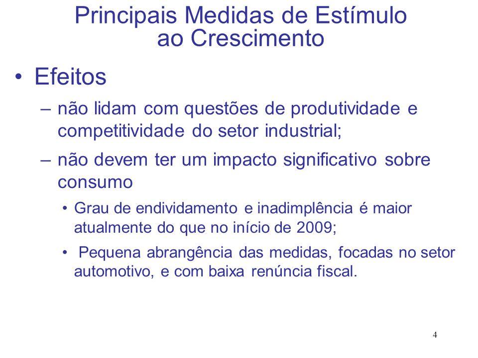 4 Principais Medidas de Estímulo ao Crescimento Efeitos –não lidam com questões de produtividade e competitividade do setor industrial; –não devem ter