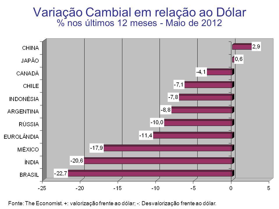 Variação Cambial em relação ao Dólar % nos últimos 12 meses - Maio de 2012 Fonte: The Economist. +: valorização frente ao dólar; -: Desvalorização fre
