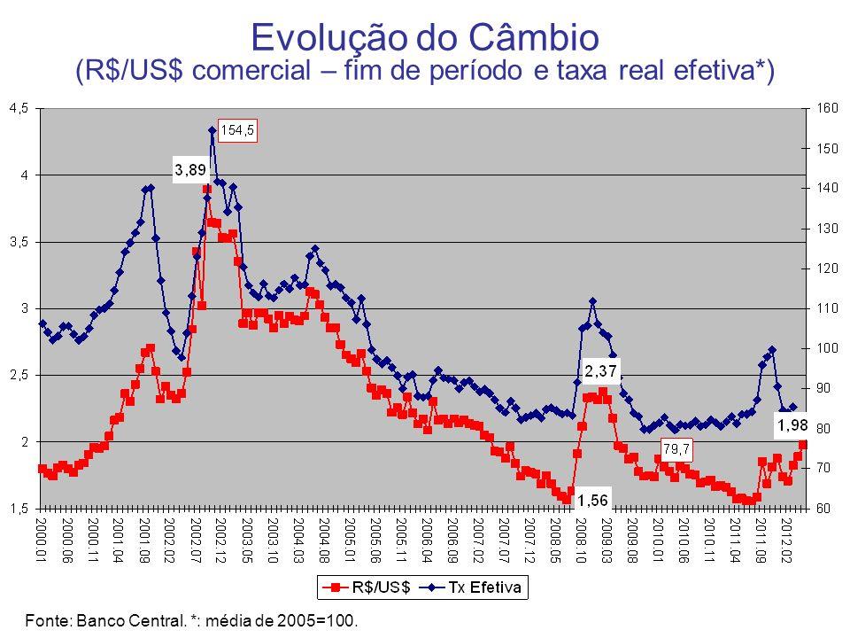 Evolução do Câmbio (R$/US$ comercial – fim de período e taxa real efetiva*) Fonte: Banco Central. *: média de 2005=100.