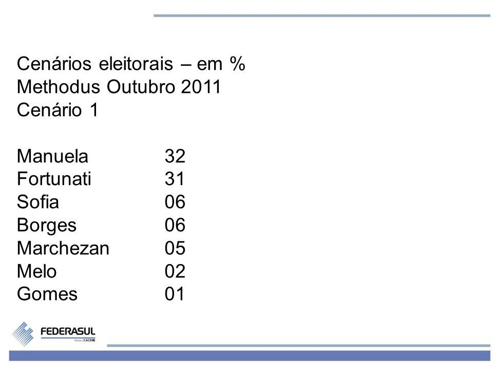 3 Cenários eleitorais – em % Methodus Outubro 2011 Cenário 1 Manuela32 Fortunati31 Sofia06 Borges06 Marchezan05 Melo02 Gomes01