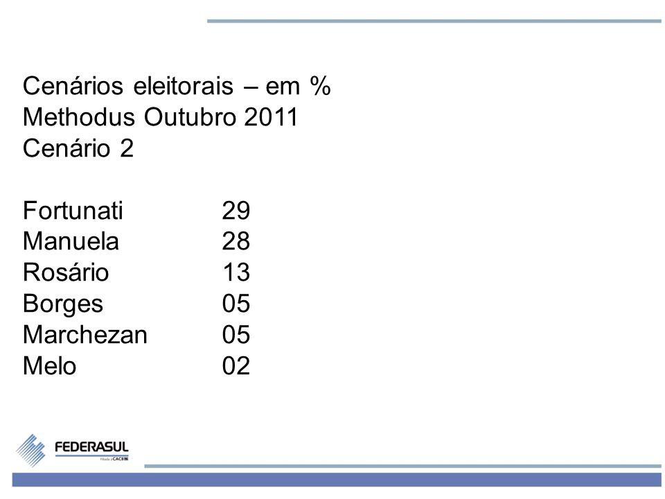 4 Cenários eleitorais – em % Methodus Outubro 2011 Cenário 2 Fortunati29 Manuela28 Rosário13 Borges05 Marchezan05 Melo02