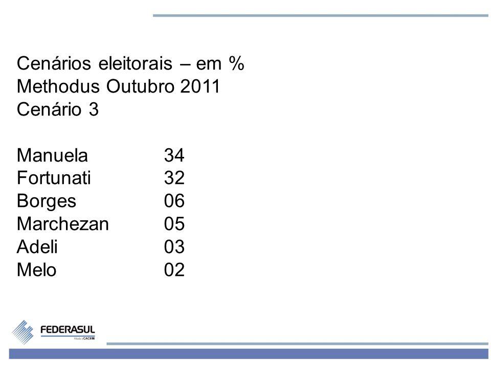 5 Cenários eleitorais – em % Methodus Outubro 2011 Cenário 3 Manuela34 Fortunati32 Borges06 Marchezan05 Adeli03 Melo02