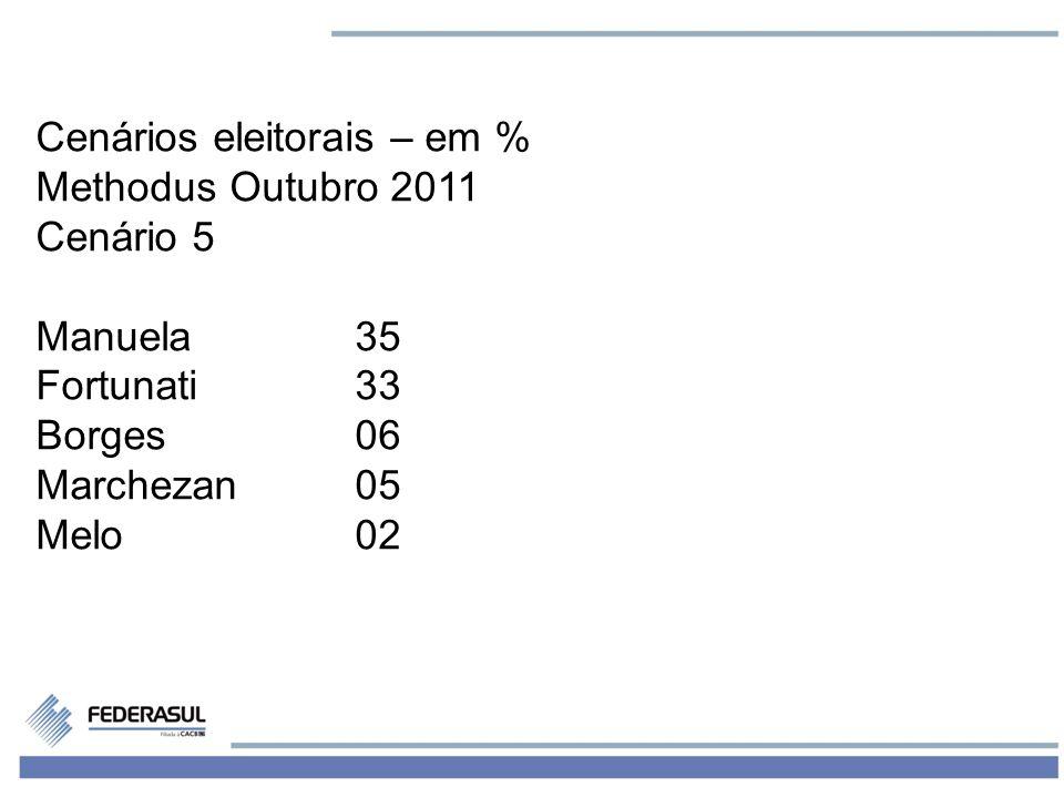 7 Cenários eleitorais – em % Methodus Outubro 2011 Cenário 5 Manuela35 Fortunati33 Borges06 Marchezan05 Melo02