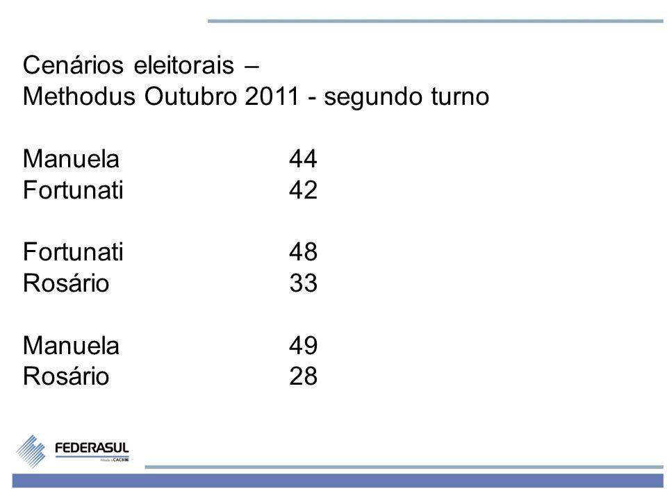 8 Cenários eleitorais – Methodus Outubro 2011 - segundo turno Manuela44 Fortunati42 Fortunati48 Rosário33 Manuela49 Rosário28