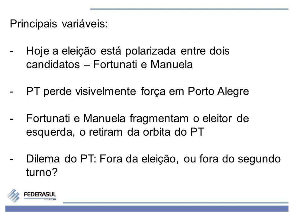 9 Principais variáveis: -Hoje a eleição está polarizada entre dois candidatos – Fortunati e Manuela -PT perde visivelmente força em Porto Alegre -Fortunati e Manuela fragmentam o eleitor de esquerda, o retiram da orbita do PT -Dilema do PT: Fora da eleição, ou fora do segundo turno