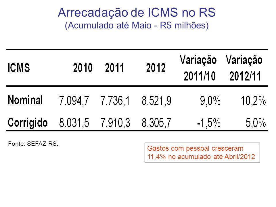 Arrecadação de ICMS no RS (Acumulado até Maio - R$ milhões) Fonte: SEFAZ-RS.
